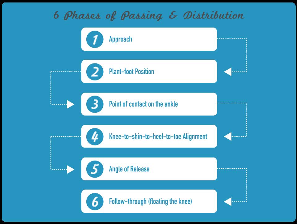 Testing Passing Distribution